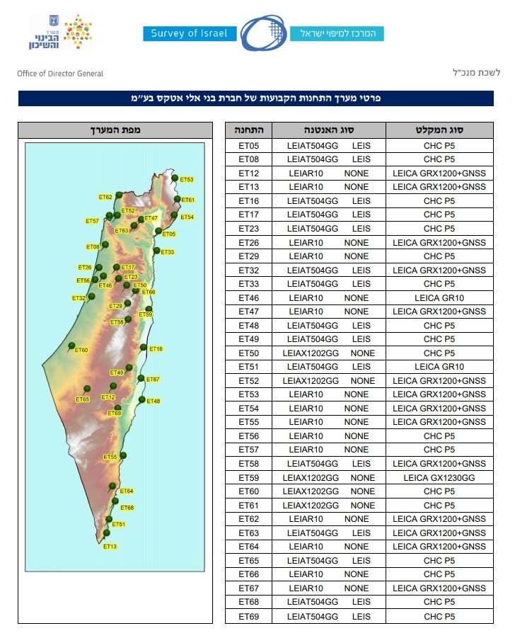 The scheme of GNSS base stations coverage in Israel